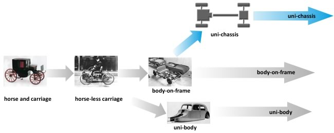 history of chassis